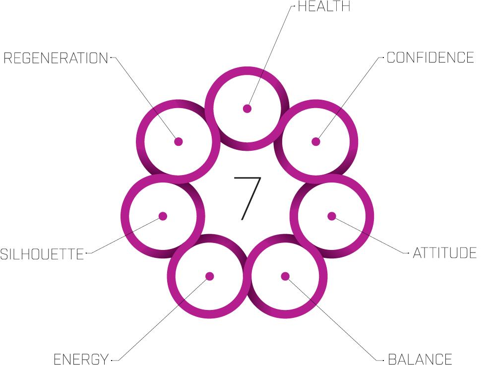 7s_kreise-text